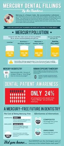 Evolution of Dental Fillings | by loydbowlin