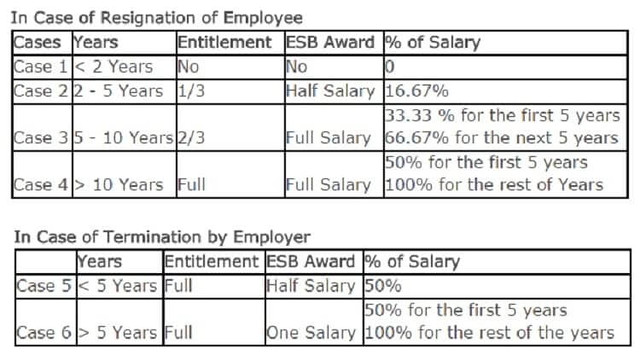 End of Service Benefits (ESB) Calculator in Saudi Arabia - Life in
