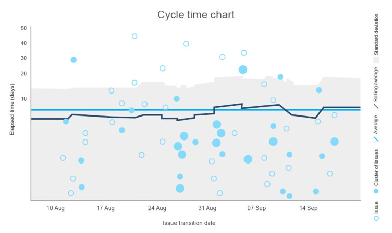 13-768x456_CycletTimeChart