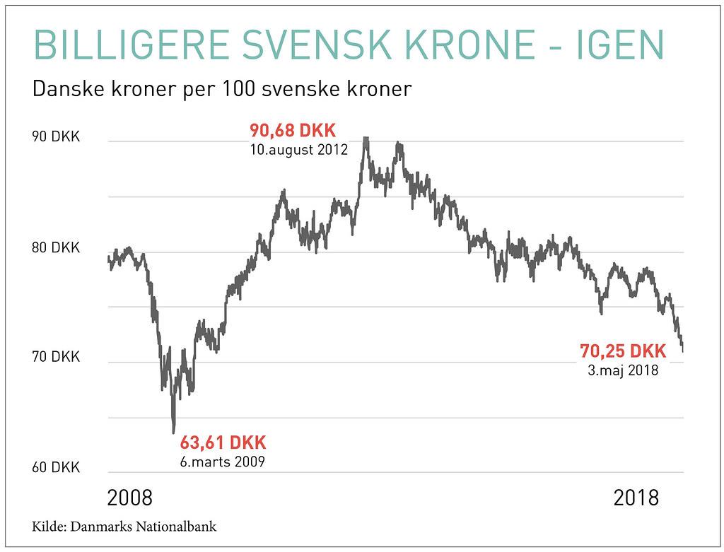 d47a4b79fa8 20180503 Valuta DKK SEK | Det er blevet billigere at handle … | Flickr
