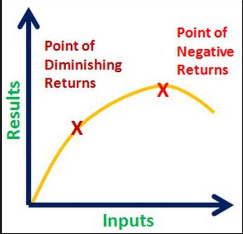 law of diminishing return