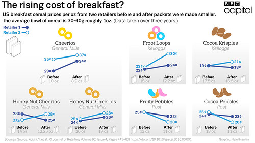 Is your breakfast cereal shrinking? | by Nigel Hawtin