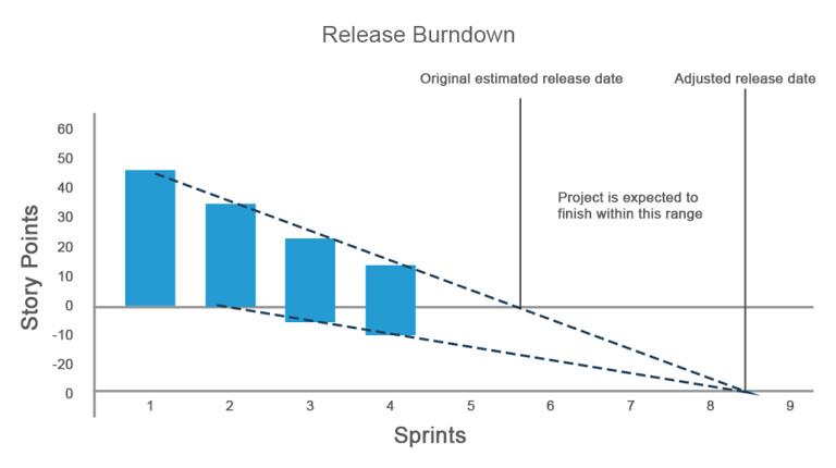 7-768x430_ReleaseBurndown