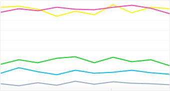 Graph: Distribution of popular Samsung camera models