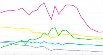 Graph: Distribution of top 5 Samsung cameras