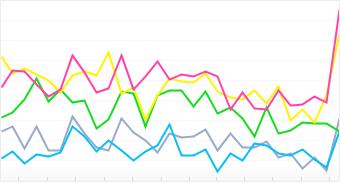 Graph: Distribution of top 5 Konica Minolta cameras