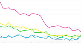 Graph: Distribution of top 5 Nokia cameras