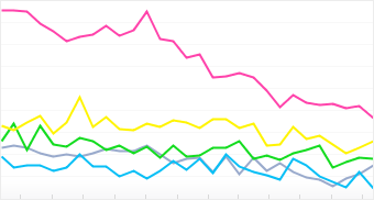 Graph: Distribution of top 5 Sony Ericsson cameras