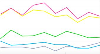 Graph: Distribution of popular Motorola camera models