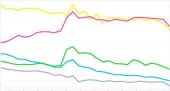Graph: Distribution of top 5 Motorola cameras