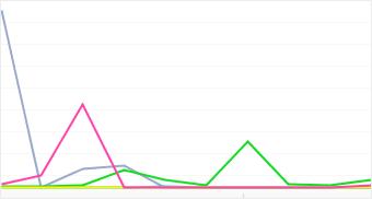 Graph: Distribution of popular Sanyo camera models