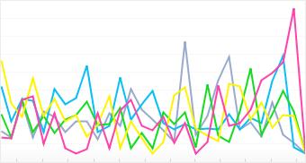 Graph: Distribution of top 5 Sanyo cameras