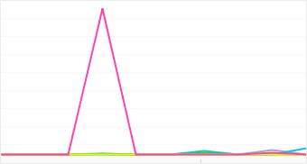 Graph: Distribution of popular Vivitar camera models