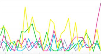 Graph: Distribution of top 5 Vivitar cameras