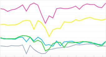 Graph: Distribution of top 5 Canon cameras