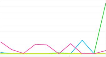 Graph: Distribution of popular Acer camera models