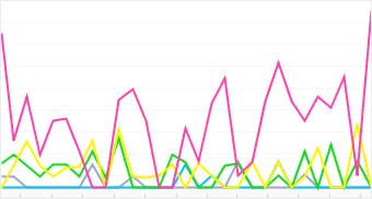 Graph: Distribution of top 5 Acer cameras