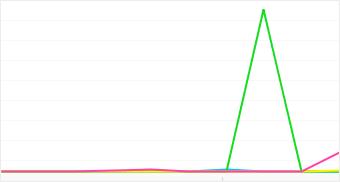 Graph: Distribution of popular BenQ camera models