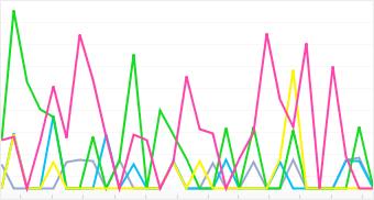 Graph: Distribution of top 5 DoCoMo cameras