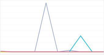 Graph: Distribution of popular JVC camera models