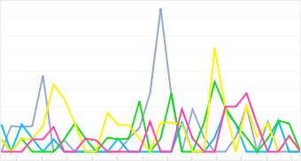 Graph: Distribution of top 5 JVC cameras