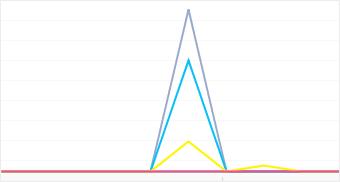 Graph: Distribution of popular KDDI camera models