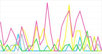 Graph: Distribution of top 5 KDDI cameras