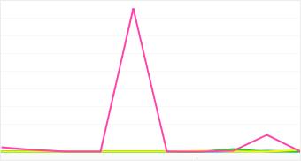 Graph: Distribution of popular Polaroid camera models