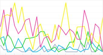 Graph: Distribution of top 5 Polaroid cameras