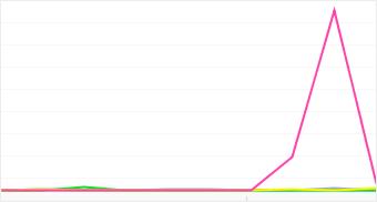 Graph: Distribution of popular Epson camera models