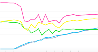Graph: Popular Cameraphones in the Flickr Community
