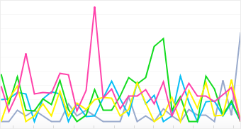 Graph: Distribution of top 5 Toshiba cameras