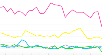 Graph: Distribution of top 5 Sigma cameras