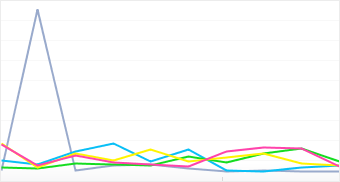 Graph: Distribution of popular BlackBerry camera models