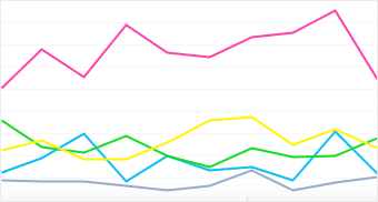 Graph: Distribution of popular HTC camera models