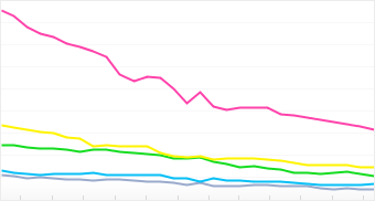 Graph: Distribution of top 5 HTC cameras