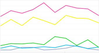 Graph: Distribution of popular LG camera models