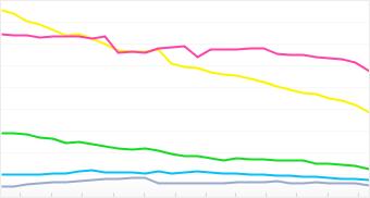 Graph: Distribution of top 5 LG cameras