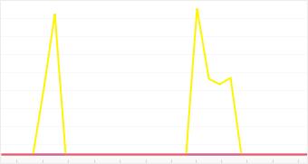 Graph: Distribution of top 5 Helio cameras
