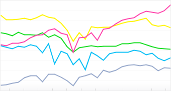 Graph: Distribution of top 5 Nikon cameras