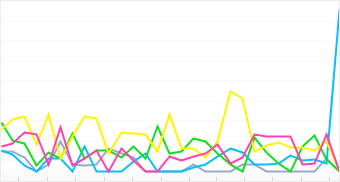Graph: Distribution of top 5 Leaf cameras