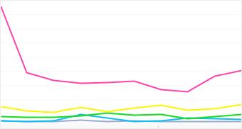 Graph: Distribution of popular GoPro camera models