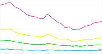 Graph: Distribution of top 5 GoPro cameras