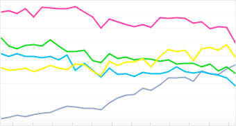 Graph: Distribution of top 5 Olympus cameras