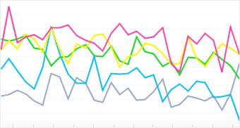 Graph: Distribution of top 5 Kodak cameras