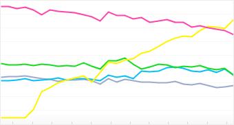 Graph: Distribution of top 5 Fujifilm cameras